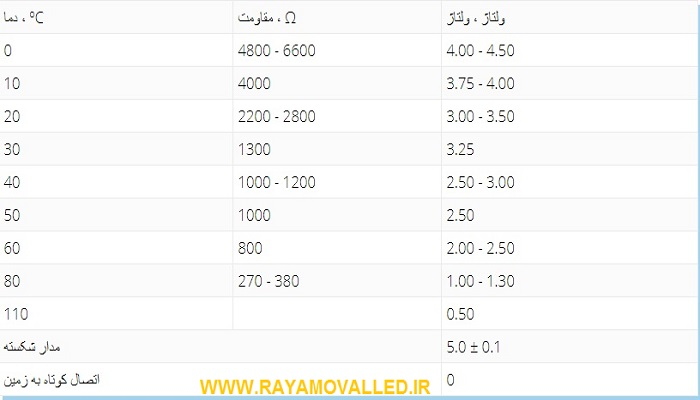 جدول مقاومت و دمای سنسور دمای آب دیزل ژنراتور شرکت رایامولد